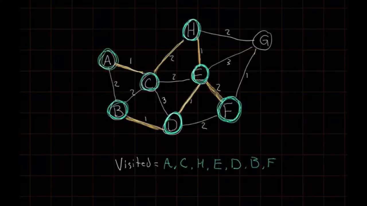 Prim's Algorithm | Introductory Computer Science & Algorithms ...