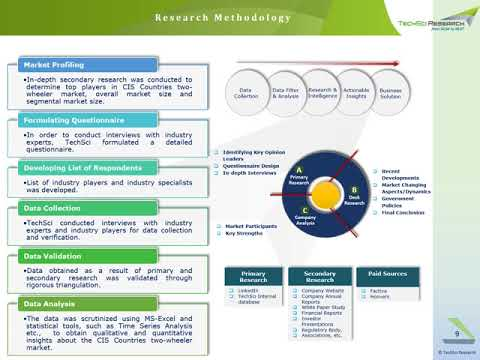 CIS Two Wheeler Market Forecast 2023 | TechSci Research