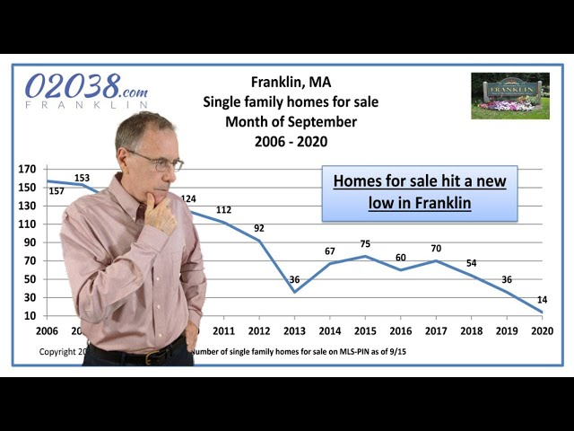 Franklin MA real estate Sept 2020 - Warren Reynolds reports