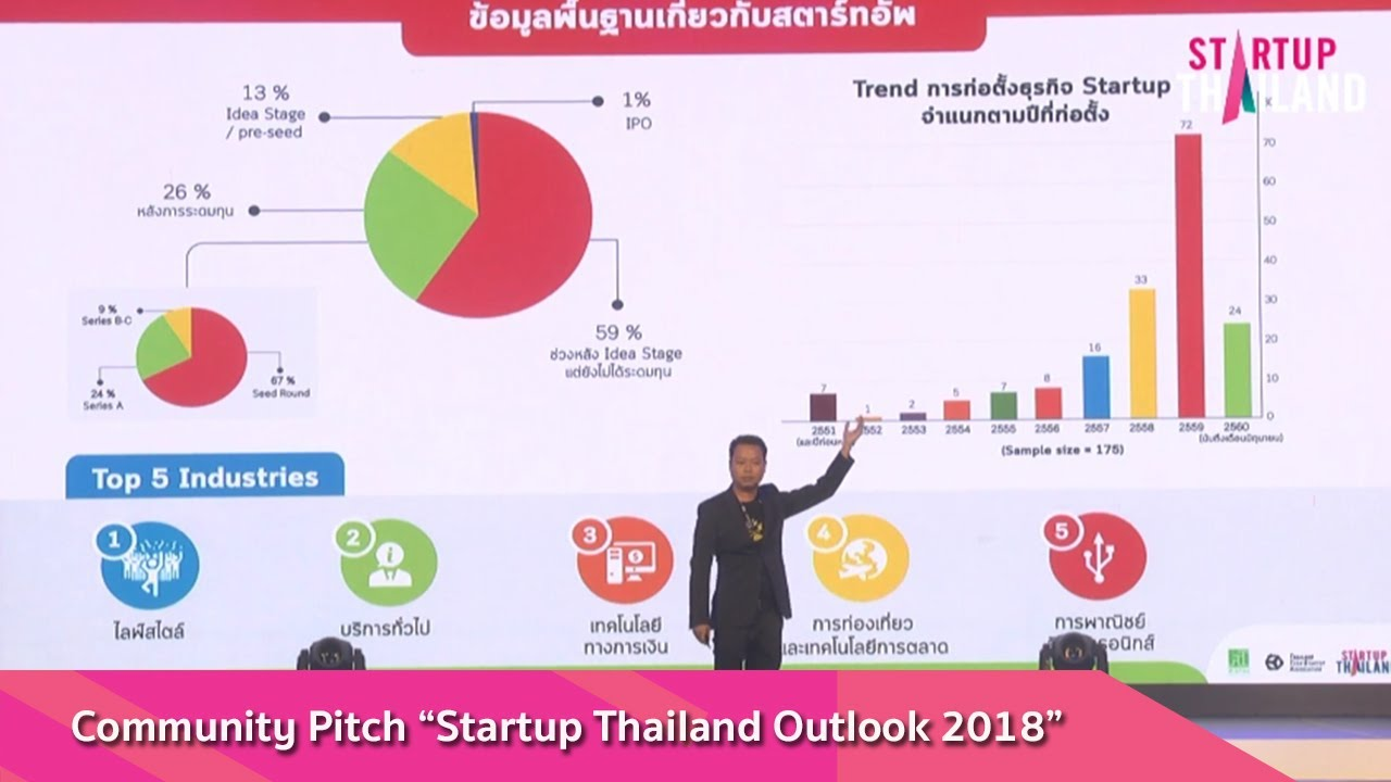 """Community Pitch """"Startup Thailand Outlook 2018""""   YouTube"""