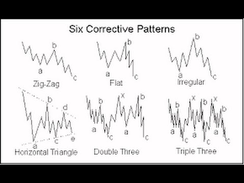 Simple Strategy To Identify The Start Of Elliott Wave Correction