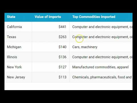What Are the Top US Imports?