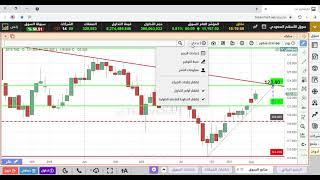 السوق السعودي 3 اغسطس 2021 تحديث للشارت