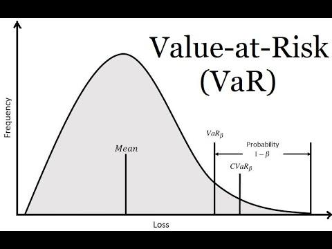 VaR (Value at Risk), explained
