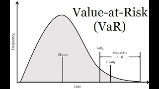 Var (value At Risk), Explained