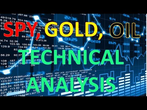 Daily Stock Market Review (SPY, USOIL, GOLD, UNG, AAPL, NFLX, FB, AMZN)