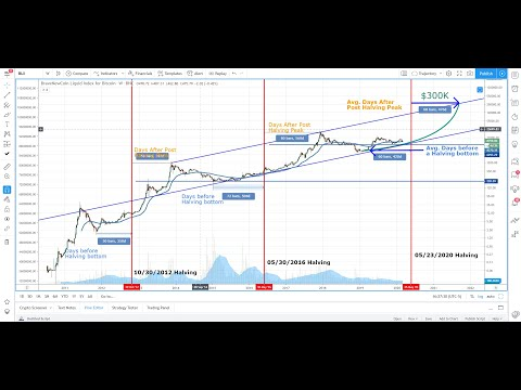 Wow, Look At This Chart After Bitcoin Halving, BTC Analysis