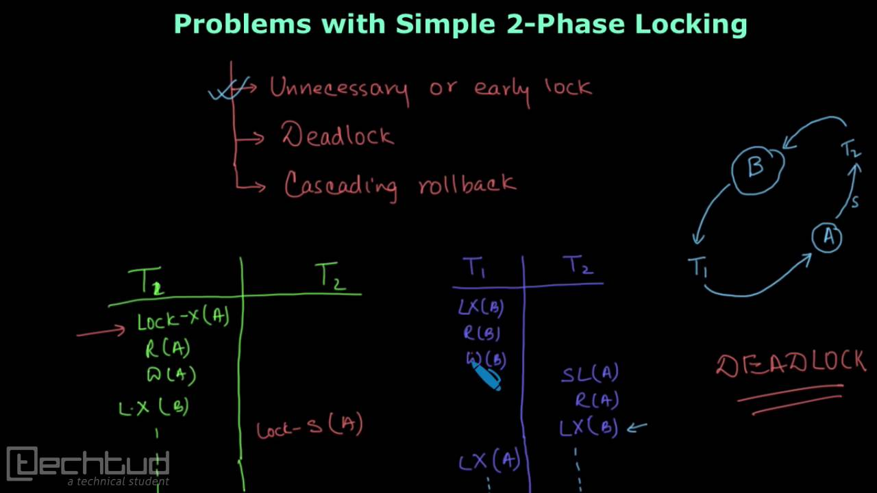 daddffe07 Problems with Basic 2- Phase Locking Protocol | Concurrency Control ...