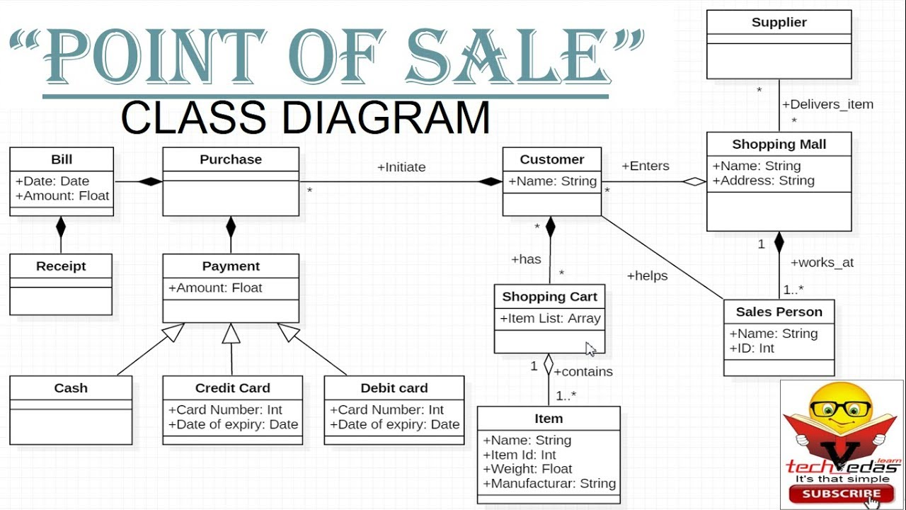 Class Diagram with examples | Class diagram for Point of ...