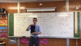 Modifications of Trigonometric Graphs (5 of 5: Reflection)