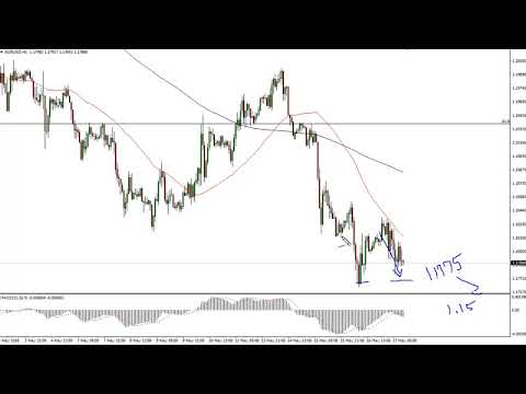 EUR/USD Technical Analysis for May 18, 2018 by FXEmpire.com