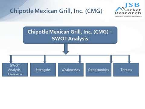 Chipotle Mexican Grill, Inc (CMG)  Company Profile and SWOT