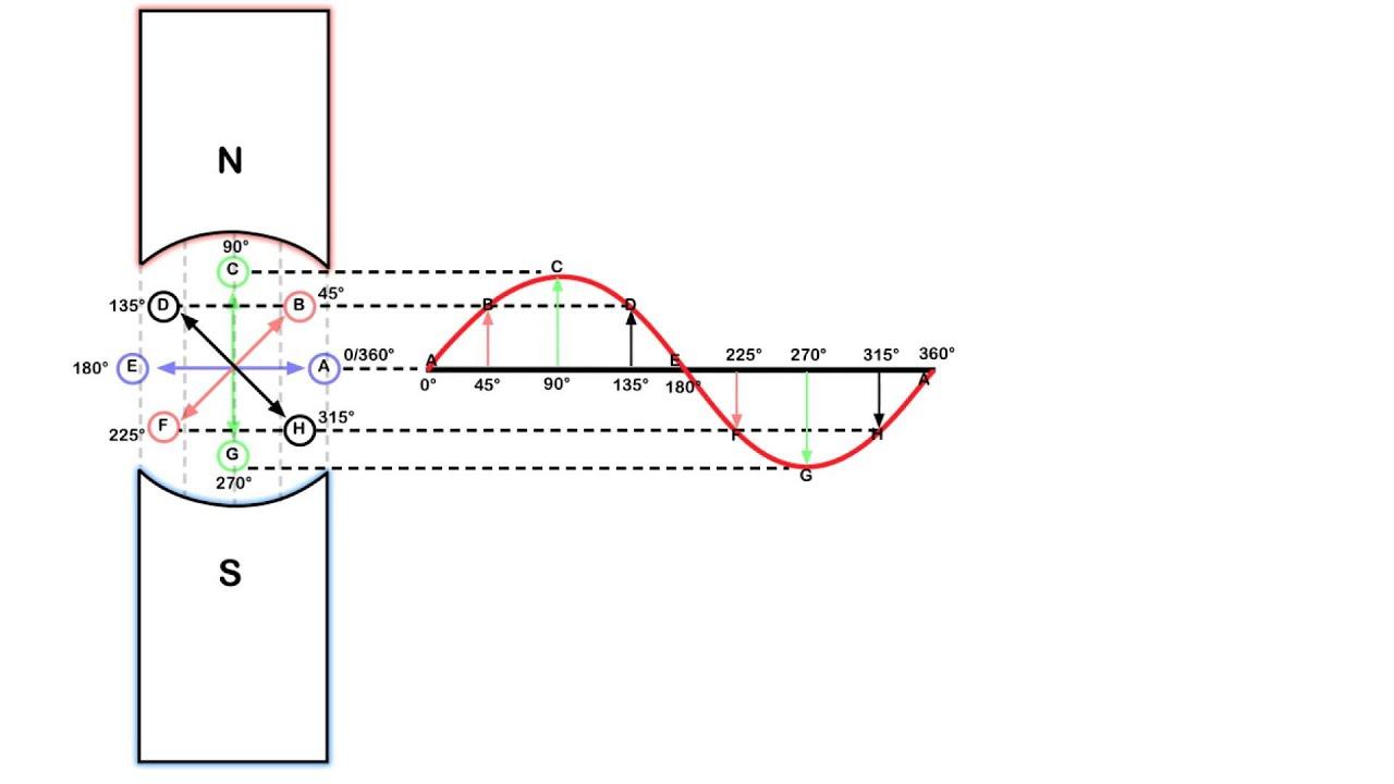 Sine Wave Generation Youtube Truesineinverterblockdiagramgif