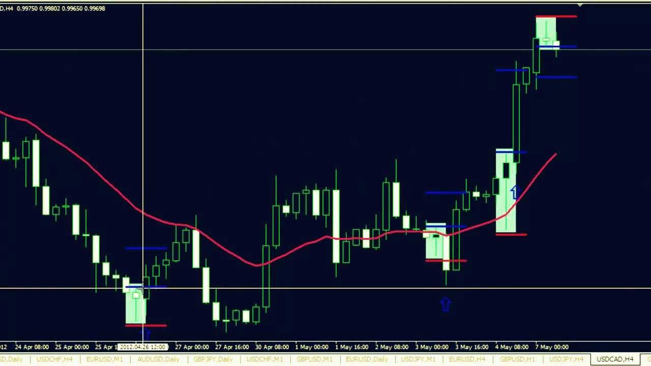 fx preis levels v4 forex trading system for mt4 download