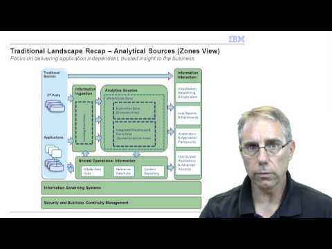 Reference Architecture for Big Data and the Data Warehouse - Part 1