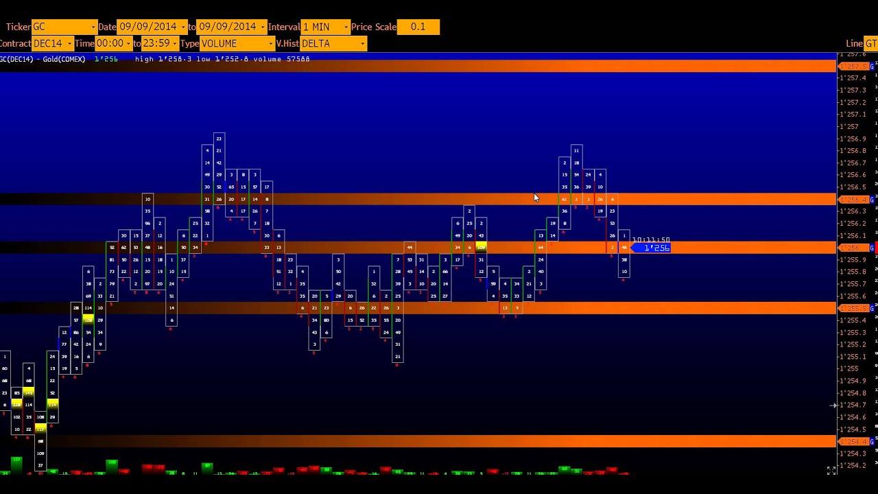 Форекс высокоэффективный скальпинг forex mmcic номер торгового счета