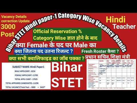 Bihar STET Hindi Paper-1 Category Wise Vacancy Details,Official Reservation%,Female के पद पर Male?