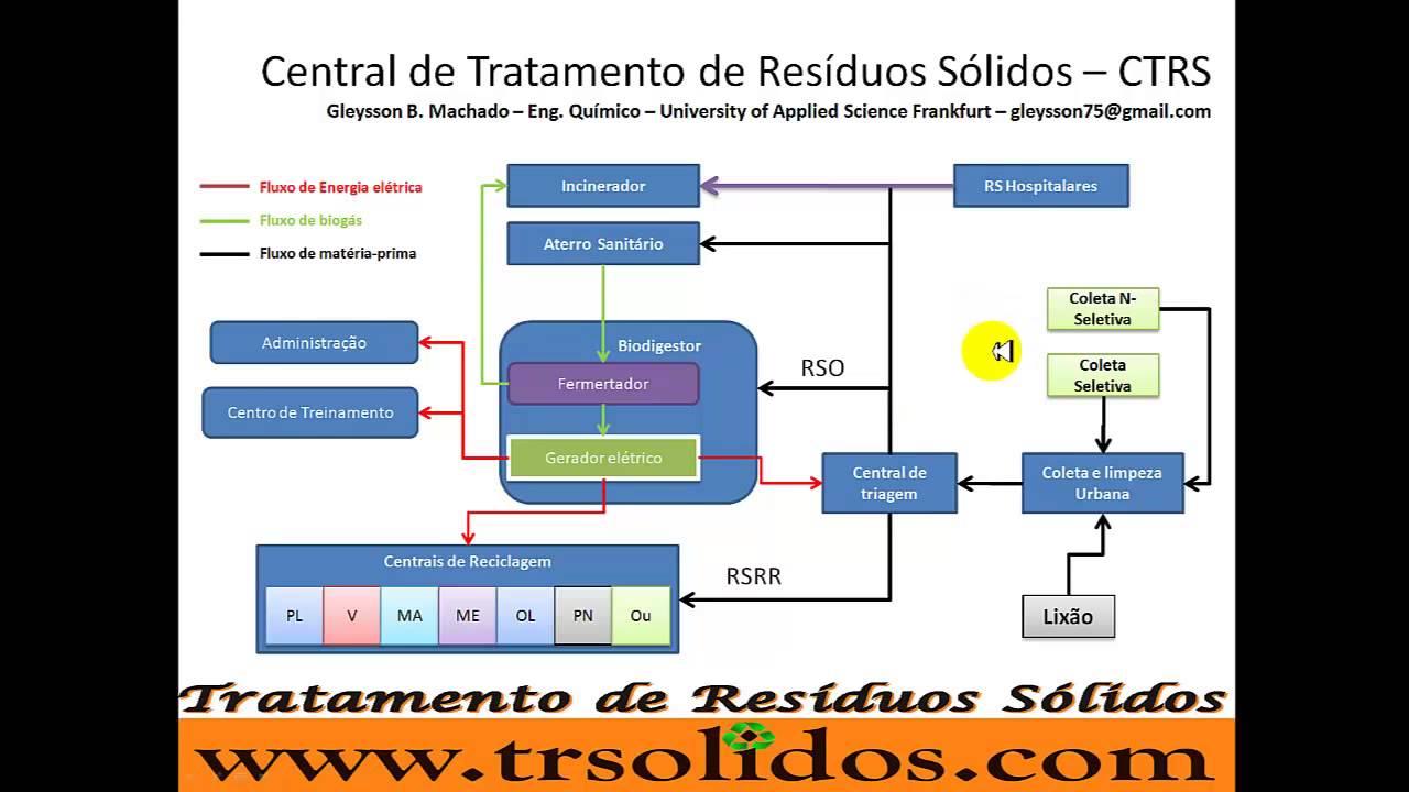 Ctrs - Central De Tratamento De Res U00edduos S U00f3lidos