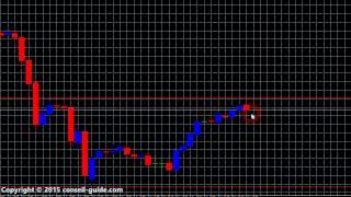 Trading forex sans indicateur c'est possible ou pas ?