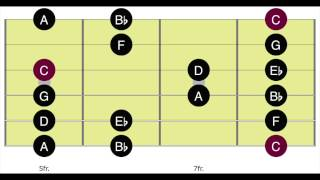 blues backing track in c - dorian mode - blues guitar - track 31 - position 4