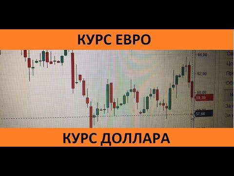 Курс евро. Курс доллара. Курс рубля. Акции на московской бирже. Подготовка трейдеров к 13 сентября