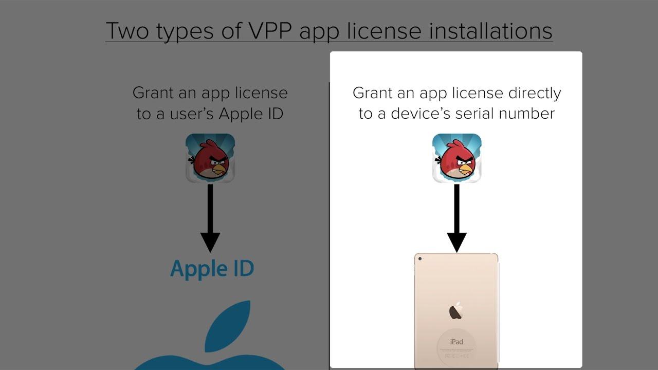Apple Volume Purchase Program (VPP) - Cisco Meraki