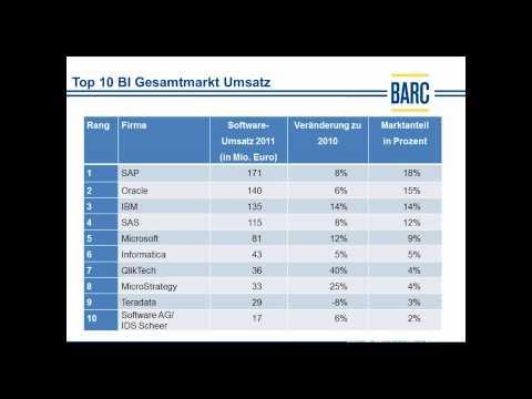 Der Business Intelligence Markt in Deutschland