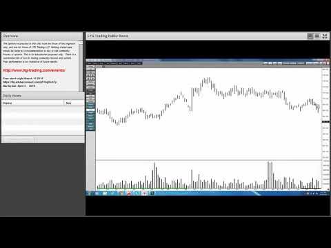 Wyckoff volume price analysis - Lower trading range and retest of the broken support