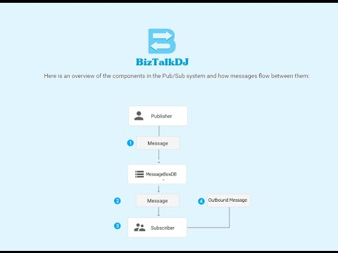 Publisher and Subscriber Interface in BizTalk | BizTalk Mini Project | End To End Interface