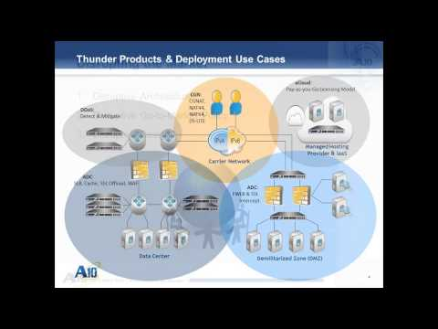 A10 Networks Introduction video load balancing, ADC