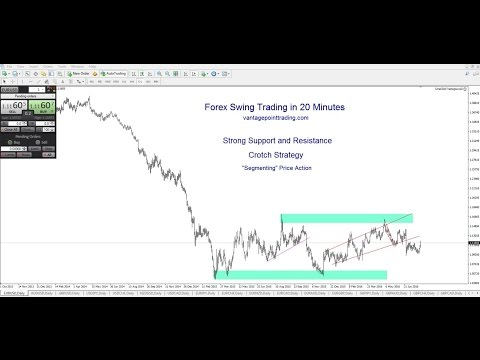 Forex Swing Trading in 20 Minutes - Crotch Strategy and Strong Support and Resistance