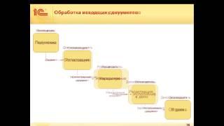 Реализация бизнес-процессов в «1С:Документообороте 8»(, 2014-12-22T14:26:49.000Z)
