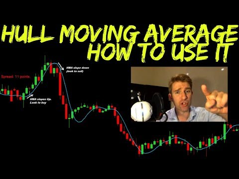 Hull Moving Average: What It Is And How To Use It 🙌