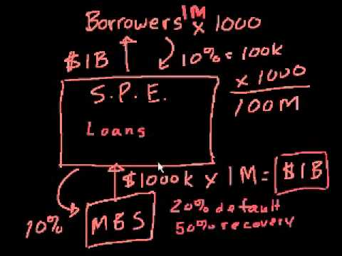 Mortgage Backed Securities Part 3.flv