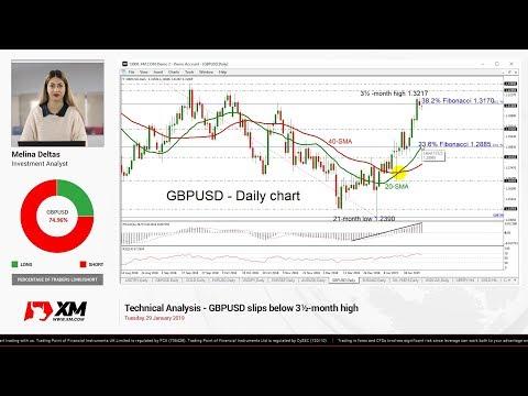 Technical Analysis: 29/01/2019 - GBPUSD slips below 3½-month high