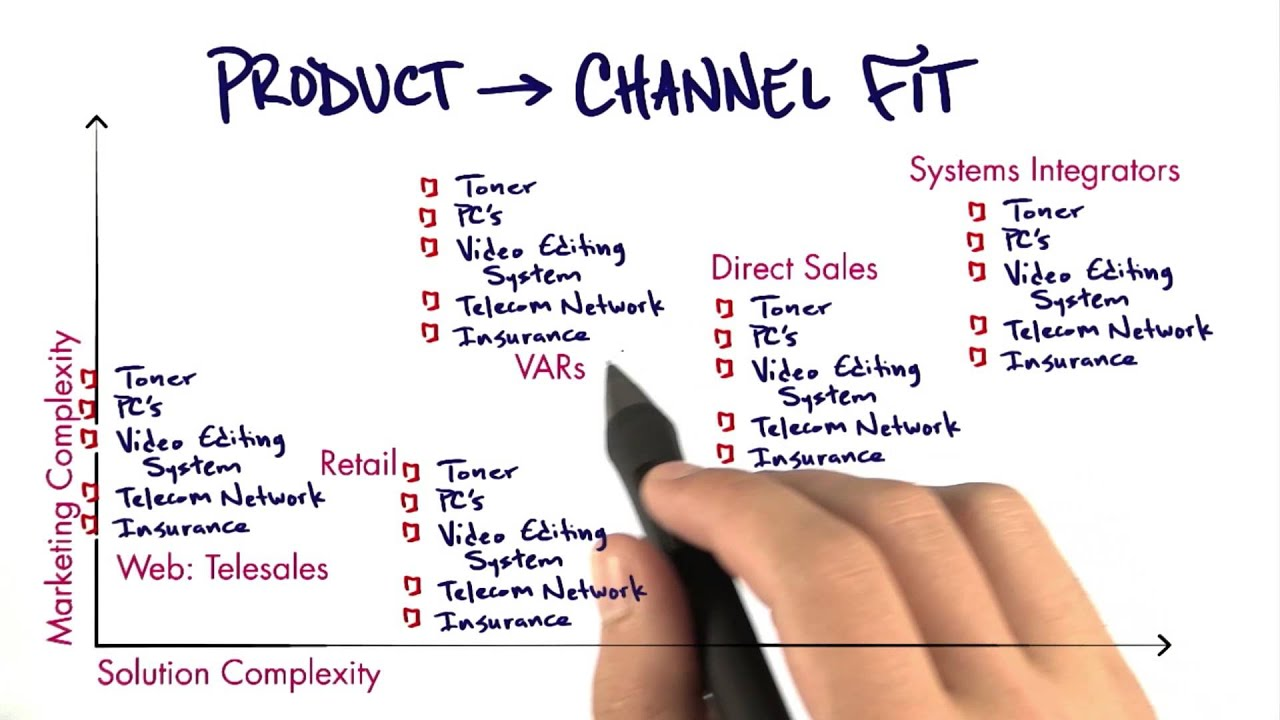 Product Channel Fit - How to Build a Startup