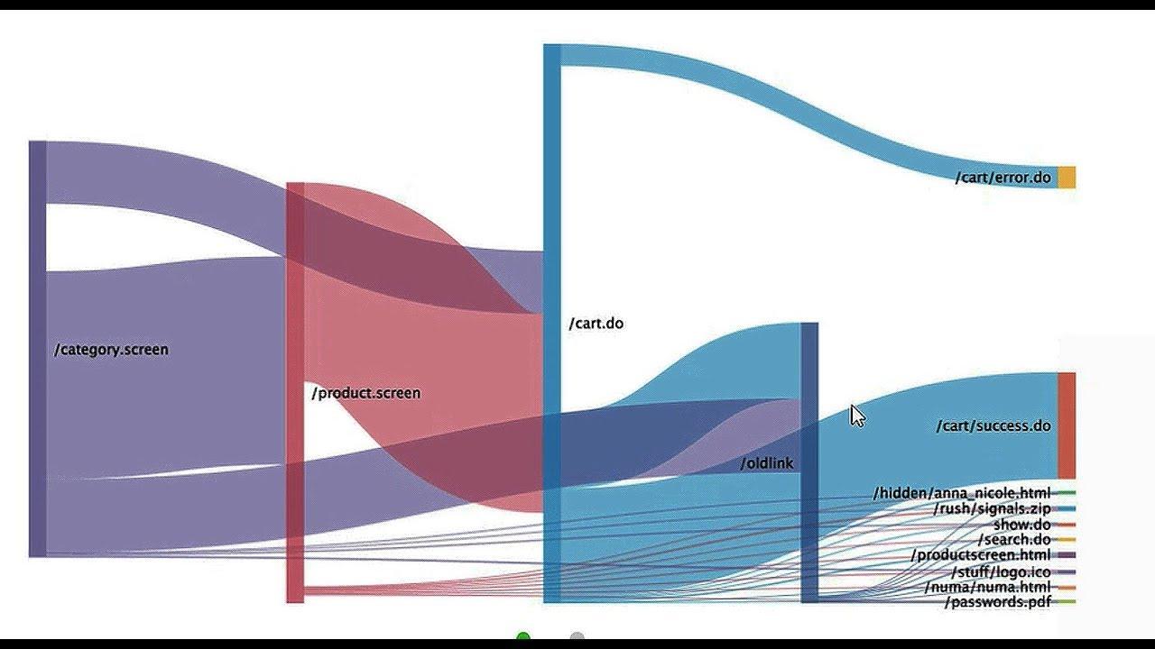 splunk tutorials sankey diagram use cases [ 1280 x 720 Pixel ]