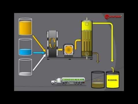 BIODIESEL PROCESSOR: MODERN BIODIESEL PRODUCTION TECHNOLOGIES