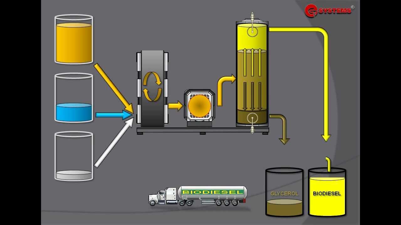 proces flow diagram biodiesel production [ 1280 x 720 Pixel ]