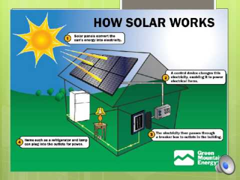Solar Panel Presentation Youtube
