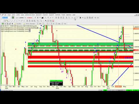 Day Trading Strategies Oil Trading -Forex Trading- Emini Trading  5 24 2011