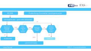 IFRS 9 - Finanzinstrumente