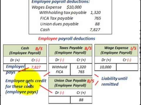 Current Liabilities Accounting Payroll Deductions Employee Vs