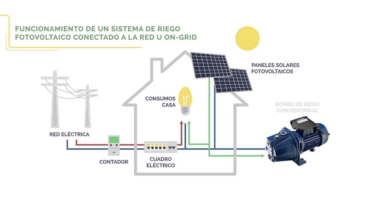 Energ a solar m dulo 3 qu es un sistema de riego solar for Sistema de riego