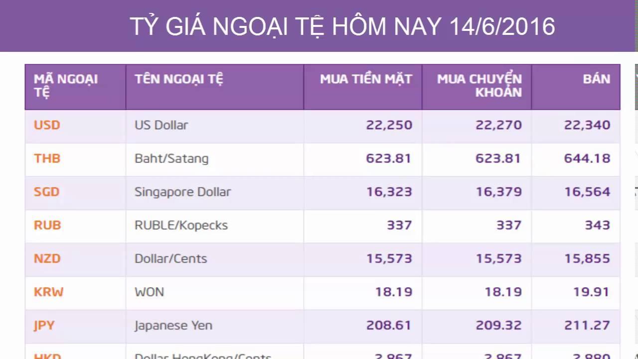Tỷ Giá Ngoại Tệ hôm nay: USD, EURO, JPY, CNY... cập nhật ...