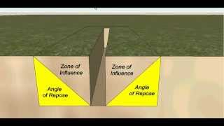 Angle of Repose - Zone of influence