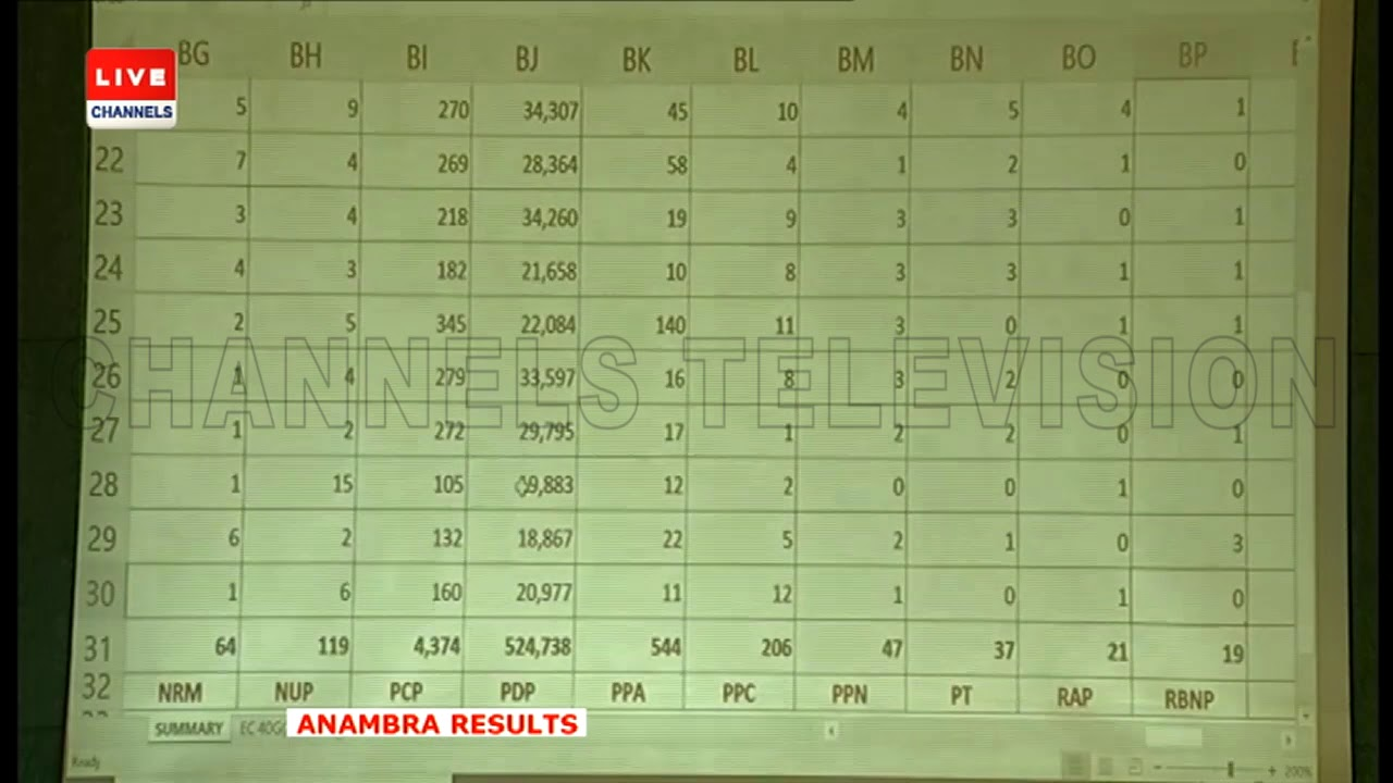 2019 Presidential Election: INEC Announces Anambra Results |The Verdict|
