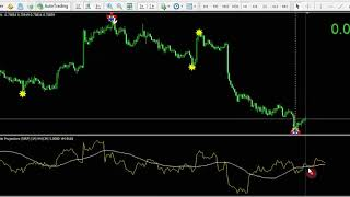 Classic indicator Analysis part 2