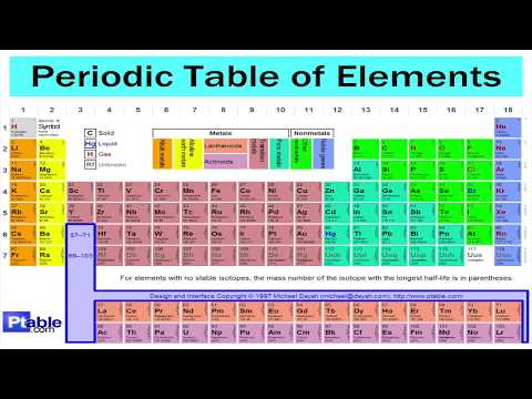 Periodic Table Song 1 hour long