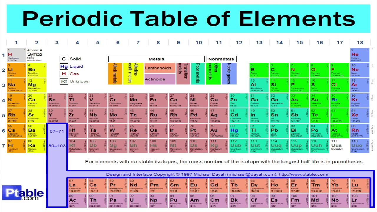 Periodic table song 1 hour long youtube for Periodic table no 52
